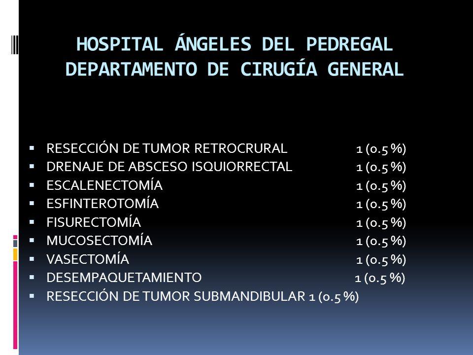 HOSPITAL ÁNGELES DEL PEDREGAL DEPARTAMENTO DE CIRUGÍA GENERAL RESECCIÓN DE TUMOR RETROCRURAL1 (0.5 %) DRENAJE DE ABSCESO ISQUIORRECTAL1 (0.5 %) ESCALENECTOMÍA 1 (0.5 %) ESFINTEROTOMÍA 1 (0.5 %) FISURECTOMÍA 1 (0.5 %) MUCOSECTOMÍA 1 (0.5 %) VASECTOMÍA 1 (0.5 %) DESEMPAQUETAMIENTO 1 (0.5 %) RESECCIÓN DE TUMOR SUBMANDIBULAR1 (0.5 %)