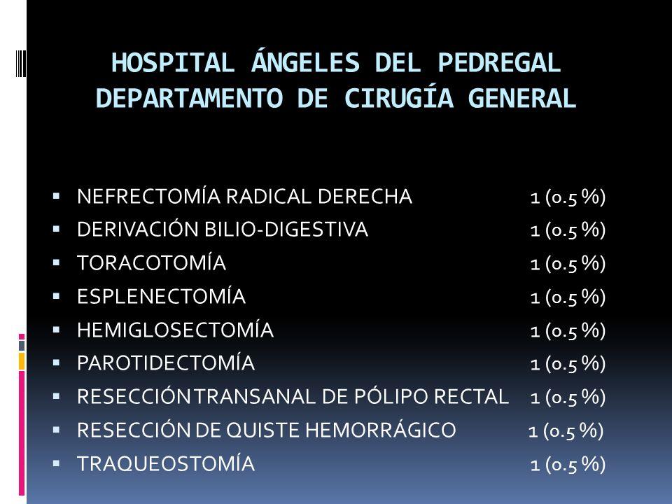 HOSPITAL ÁNGELES DEL PEDREGAL DEPARTAMENTO DE CIRUGÍA GENERAL NEFRECTOMÍA RADICAL DERECHA 1 ( 0.5 %) DERIVACIÓN BILIO-DIGESTIVA 1 ( 0.5 %) TORACOTOMÍA 1 ( 0.5 %) ESPLENECTOMÍA 1 ( 0.5 %) HEMIGLOSECTOMÍA 1 ( 0.5 %) PAROTIDECTOMÍA 1 ( 0.5 %) RESECCIÓN TRANSANAL DE PÓLIPO RECTAL 1 ( 0.5 %) RESECCIÓN DE QUISTE HEMORRÁGICO 1 ( 0.5 %) TRAQUEOSTOMÍA 1 ( 0.5 %)