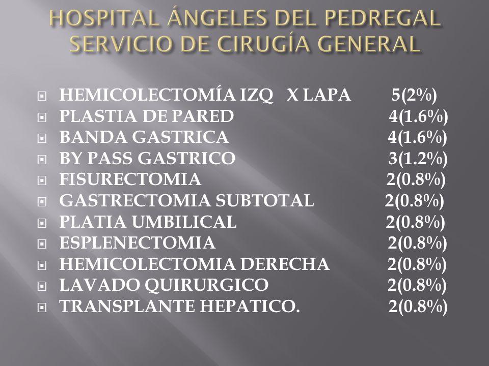 HEMICOLECTOMÍA IZQ X LAPA 5(2%) PLASTIA DE PARED 4(1.6%) BANDA GASTRICA 4(1.6%) BY PASS GASTRICO 3(1.2%) FISURECTOMIA 2(0.8%) GASTRECTOMIA SUBTOTAL 2(