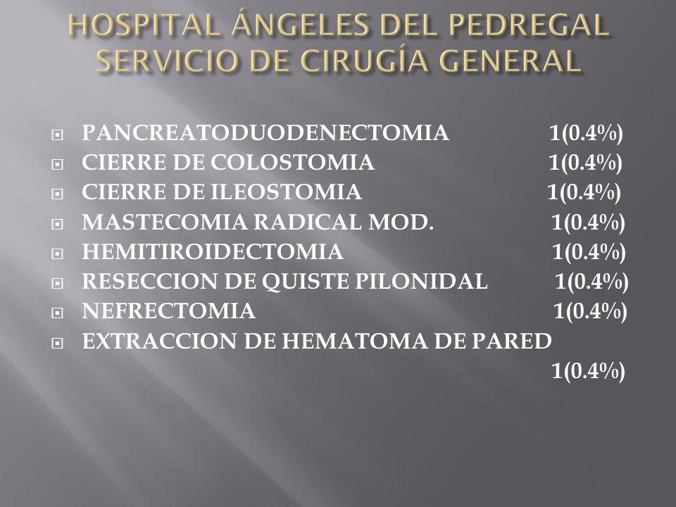 PANCREATODUODENECTOMIA 1(0.4%) CIERRE DE COLOSTOMIA 1(0.4%) CIERRE DE ILEOSTOMIA 1(0.4%) MASTECOMIA RADICAL MOD. 1(0.4%) HEMITIROIDECTOMIA 1(0.4%) RES