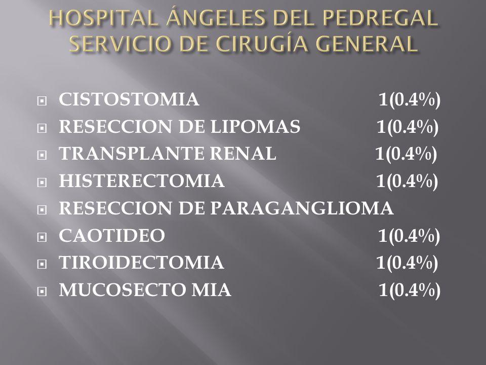 CUCI, apendicetomía, ileostomía, cecostomía.