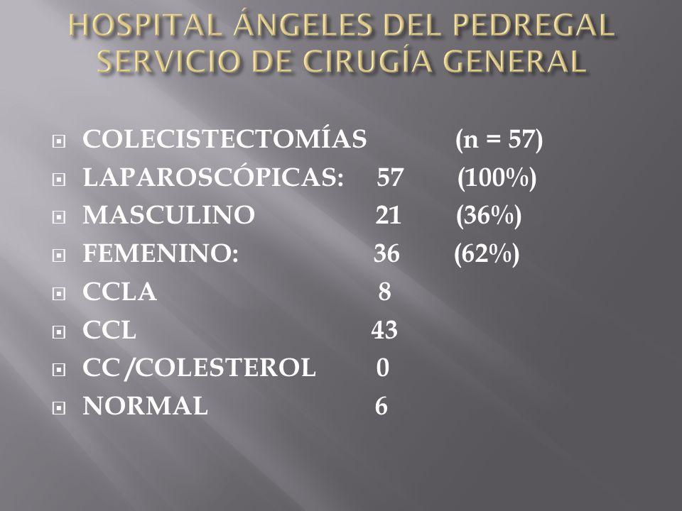 COLECISTECTOMÍAS (n = 57) LAPAROSCÓPICAS: 57 (100%) MASCULINO 21 (36%) FEMENINO: 36 (62%) CCLA 8 CCL 43 CC /COLESTEROL 0 NORMAL 6