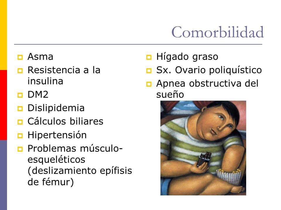 Comorbilidad Asma Resistencia a la insulina DM2 Dislipidemia Cálculos biliares Hipertensión Problemas músculo- esqueléticos (deslizamiento epífisis de