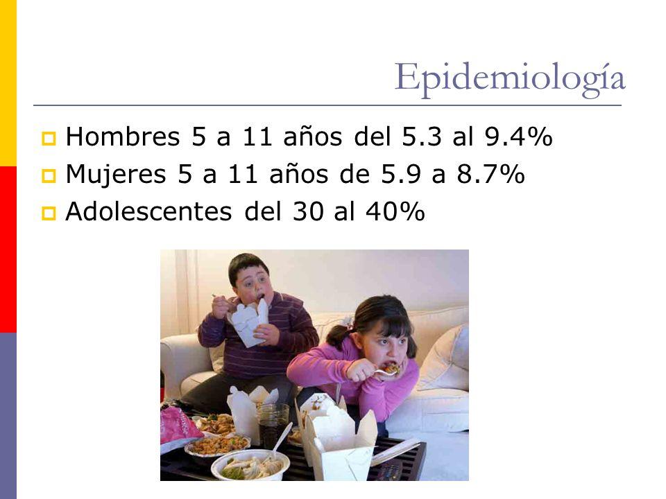Epidemiología Hombres 5 a 11 años del 5.3 al 9.4% Mujeres 5 a 11 años de 5.9 a 8.7% Adolescentes del 30 al 40%