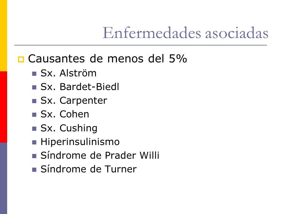 Enfermedades asociadas Causantes de menos del 5% Sx. Alström Sx. Bardet-Biedl Sx. Carpenter Sx. Cohen Sx. Cushing Hiperinsulinismo Síndrome de Prader
