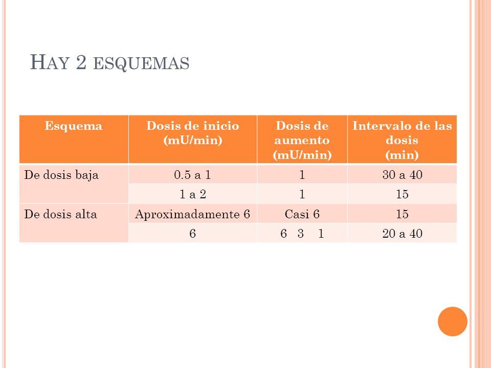 H AY 2 ESQUEMAS EsquemaDosis de inicio (mU/min) Dosis de aumento (mU/min) Intervalo de las dosis (min) De dosis baja0.5 a 1130 a 40 1 a 2115 De dosis