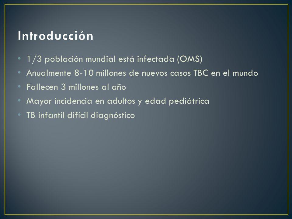 1/3 población mundial está infectada (OMS) Anualmente 8-10 millones de nuevos casos TBC en el mundo Fallecen 3 millones al año Mayor incidencia en adu