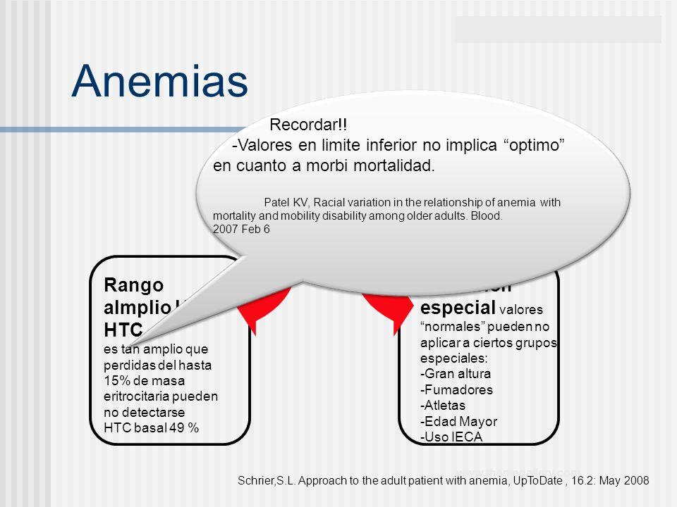 www.themegallery.com Anemias Rango almplio HB, HTC es tan amplio que perdidas del hasta 15% de masa eritrocitaria pueden no detectarse HTC basal 49 %