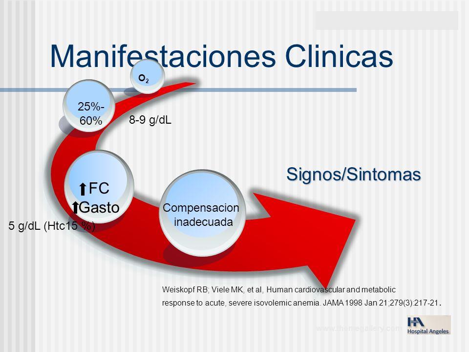 www.themegallery.com Manifestaciones Clinicas Signos/Sintomas Compensacion inadecuada FC Gasto 25%- 60% O2O2 8-9 g/dL 5 g/dL (Htc15 %) Weiskopf RB; Vi