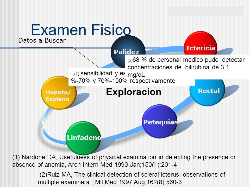 www.themegallery.com Examen Fisico Hepato/ Espleno Palidez Ictericia Petequias Linfadeno Exploracion Datos a Buscar Rectal (1) sensibilidad y especifi