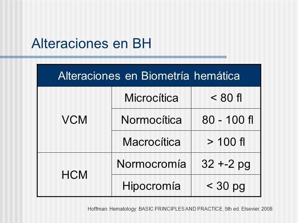 Alteraciones en BH Hoffman. Hematology: BASIC PRINCIPLES AND PRACTICE, 5th ed. Elsevier, 2008 Alteraciones en Biometría hemática VCM Microcítica< 80 f