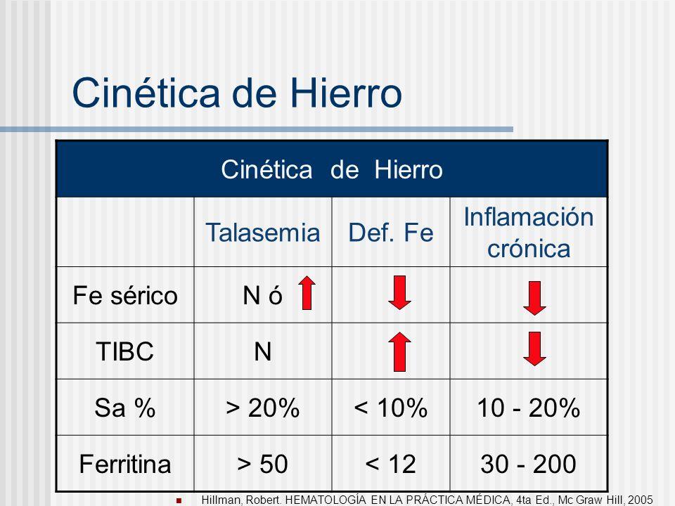 Cinética de Hierro TalasemiaDef. Fe Inflamación crónica Fe séricoN ó TIBCN Sa %> 20%< 10%10 - 20% Ferritina> 50< 1230 - 200 Hillman, Robert. HEMATOLOG
