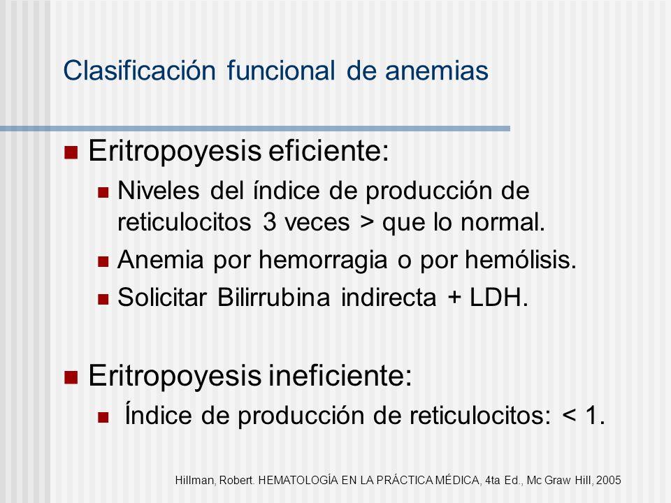 Clasificación funcional de anemias Eritropoyesis eficiente: Niveles del índice de producción de reticulocitos 3 veces > que lo normal. Anemia por hemo