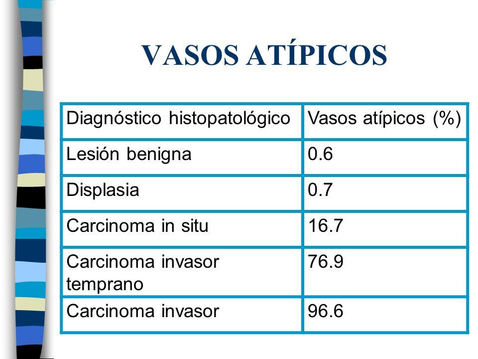 VASOS ATÍPICOS Diagnóstico histopatológicoVasos atípicos (%) Lesión benigna0.6 Displasia0.7 Carcinoma in situ16.7 Carcinoma invasor temprano 76.9 Carc