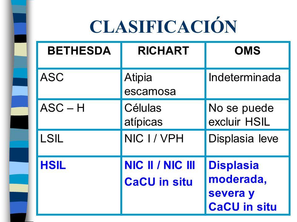 SISTEMA BETHESDA CÉLULAS ESCAMOSAS ASC CE atípicas de significado indeterminado ASC-H CE atípicas sin descartar HSIL LSIL Incluye: infección por VPH, displasia leve, NIC 1 HSIL Displasia moderada y grave, carcinoma in situ, NIC 2 y 3 CaCU Células escamosas HPV 16 CÉLULAS GLANDULARES AGC CG atípicas: endocervicales, endometriales o no identificadas (NOS) AGC CG atípicas que sugieren neoplasia AIS Adenocarcinoma in situ endocervical AC Adenocarcinoma: endocervical, endometrial, extrauterino HPV 18