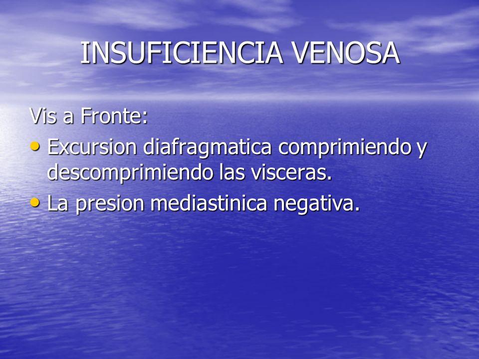 INSUFICIENCIA VENOSA Vis a Fronte: Excursion diafragmatica comprimiendo y descomprimiendo las visceras. Excursion diafragmatica comprimiendo y descomp