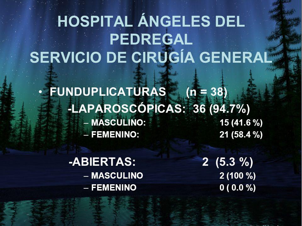HOSPITAL ÁNGELES DEL PEDREGAL SERVICIO DE CIRUGÍA GENERAL FUNDUPLICATURAS (n = 38) -LAPAROSCÓPICAS: 36 (94.7%) –MASCULINO:15 (41.6 %) –FEMENINO:21 (58.4 %) -ABIERTAS: 2 (5.3 %) –MASCULINO2 (100 %) –FEMENINO0 ( 0.0 %)
