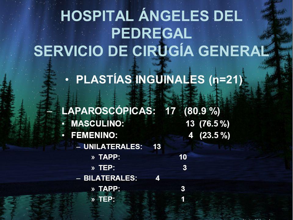 HOSPITAL ÁNGELES DEL PEDREGAL SERVICIO DE CIRUGÍA GENERAL PLASTÍAS INGUINALES (n=21) – LAPAROSCÓPICAS: 17 (80.9 %) MASCULINO: 13 (76.5 %) FEMENINO: 4 (23.5 %) –UNILATERALES: 13 »TAPP: 10 »TEP: 3 –BILATERALES: 4 »TAPP: 3 »TEP: 1