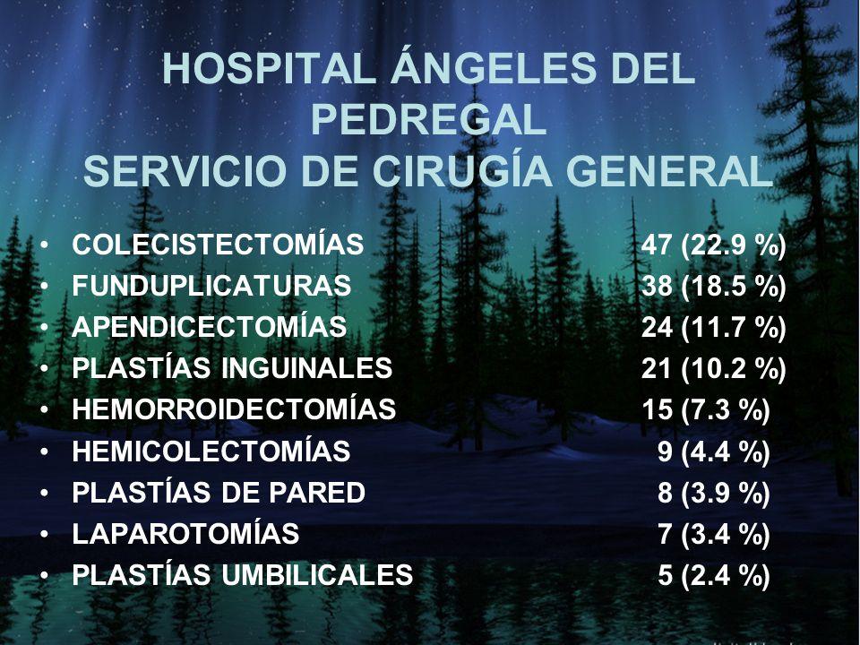 HOSPITAL ÁNGELES DEL PEDREGAL SERVICIO DE CIRUGÍA GENERAL COLECISTECTOMÍAS47 (22.9 %) FUNDUPLICATURAS38 (18.5 %) APENDICECTOMÍAS24 (11.7 %) PLASTÍAS INGUINALES21 (10.2 %) HEMORROIDECTOMÍAS15 (7.3 %) HEMICOLECTOMÍAS 9 (4.4 %) PLASTÍAS DE PARED 8 (3.9 %) LAPAROTOMÍAS 7 (3.4 %) PLASTÍAS UMBILICALES 5 (2.4 %)