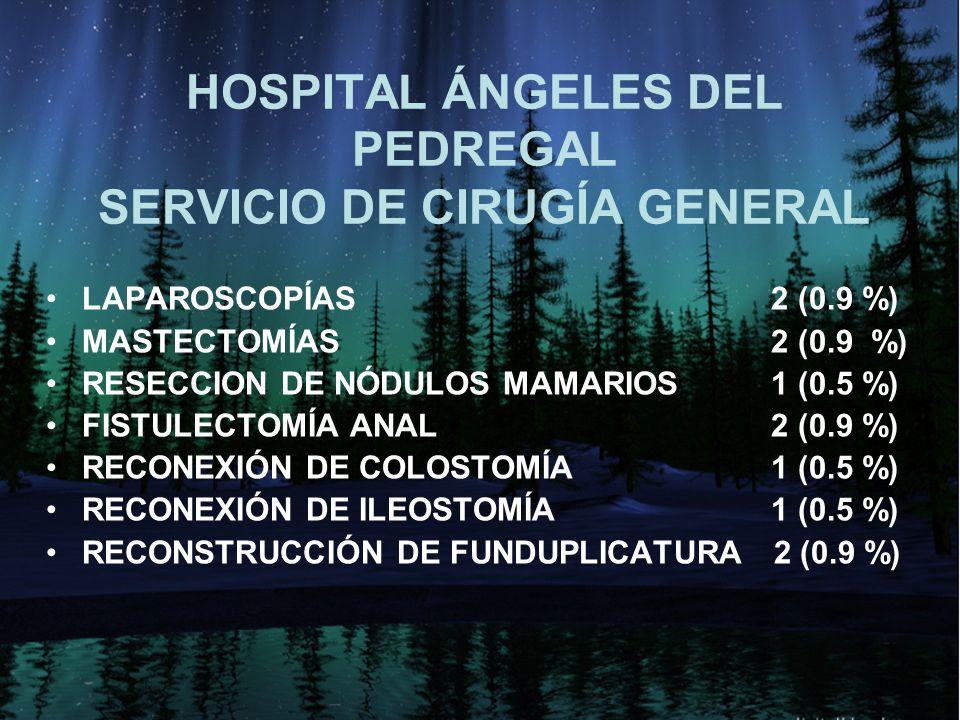 HOSPITAL ÁNGELES DEL PEDREGAL SERVICIO DE CIRUGÍA GENERAL LAPAROSCOPÍAS 2 (0.9 %) MASTECTOMÍAS 2 (0.9 %) RESECCION DE NÓDULOS MAMARIOS 1 (0.5 %) FISTULECTOMÍA ANAL 2 (0.9 %) RECONEXIÓN DE COLOSTOMÍA 1 (0.5 %) RECONEXIÓN DE ILEOSTOMÍA 1 (0.5 %) RECONSTRUCCIÓN DE FUNDUPLICATURA 2 (0.9 %)