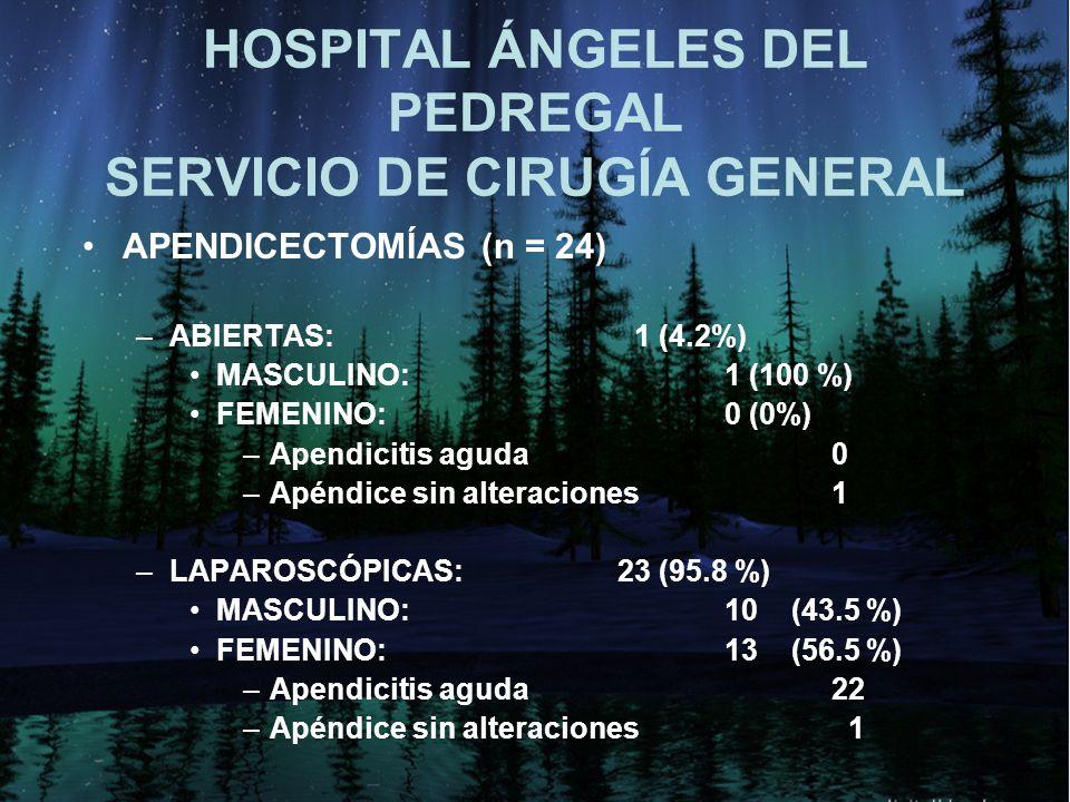 HOSPITAL ÁNGELES DEL PEDREGAL SERVICIO DE CIRUGÍA GENERAL APENDICECTOMÍAS (n = 24) –ABIERTAS: 1 (4.2%) MASCULINO: 1 (100 %) FEMENINO: 0 (0%) –Apendicitis aguda 0 –Apéndice sin alteraciones1 –LAPAROSCÓPICAS: 23 (95.8 %) MASCULINO: 10 (43.5 %) FEMENINO: 13 (56.5 %) –Apendicitis aguda 22 –Apéndice sin alteraciones 1