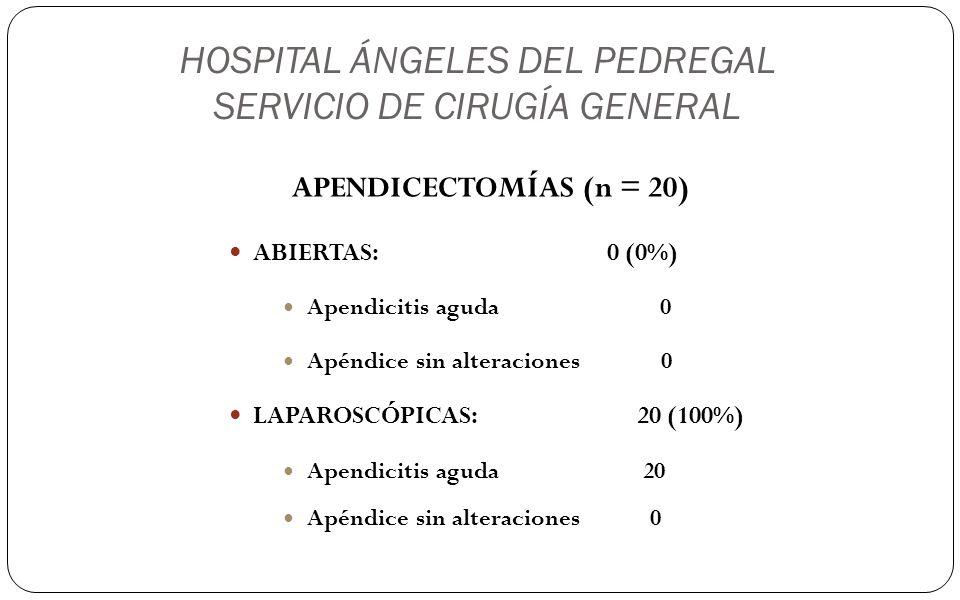HOSPITAL ÁNGELES DEL PEDREGAL SERVICIO DE CIRUGÍA GENERAL APENDICECTOMÍAS (n = 20) ABIERTAS: 0 (0%) Apendicitis aguda 0 Apéndice sin alteraciones 0 LA