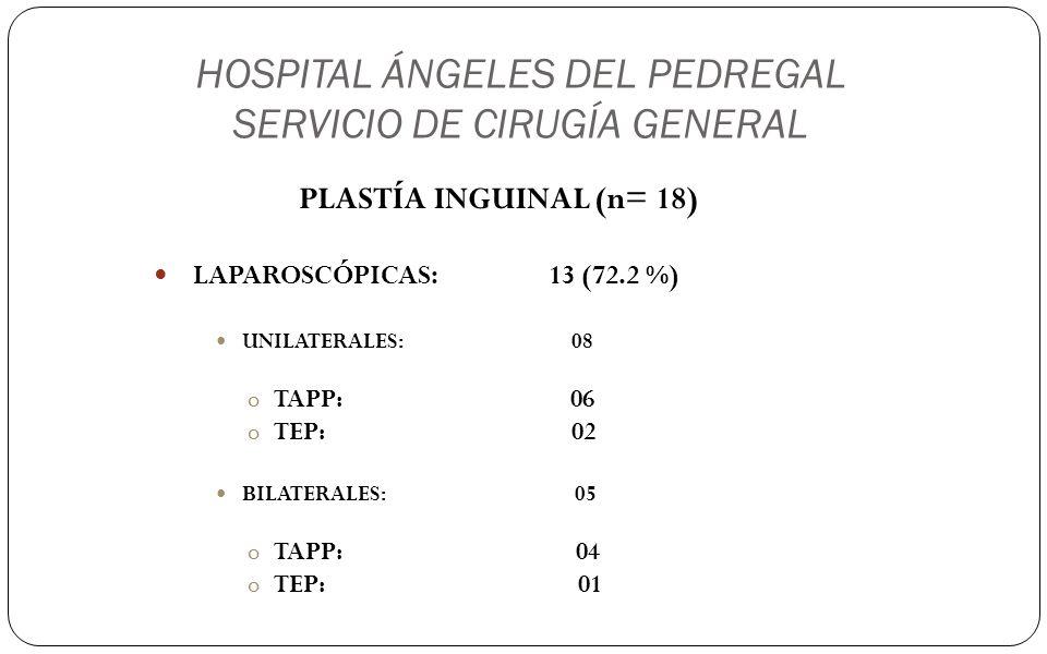 HOSPITAL ÁNGELES DEL PEDREGAL SERVICIO DE CIRUGÍA GENERAL PLASTÍA INGUINAL (n= 18) LAPAROSCÓPICAS: 13 (72.2 %) UNILATERALES: 08 oTAPP: 06 oTEP: 02 BIL