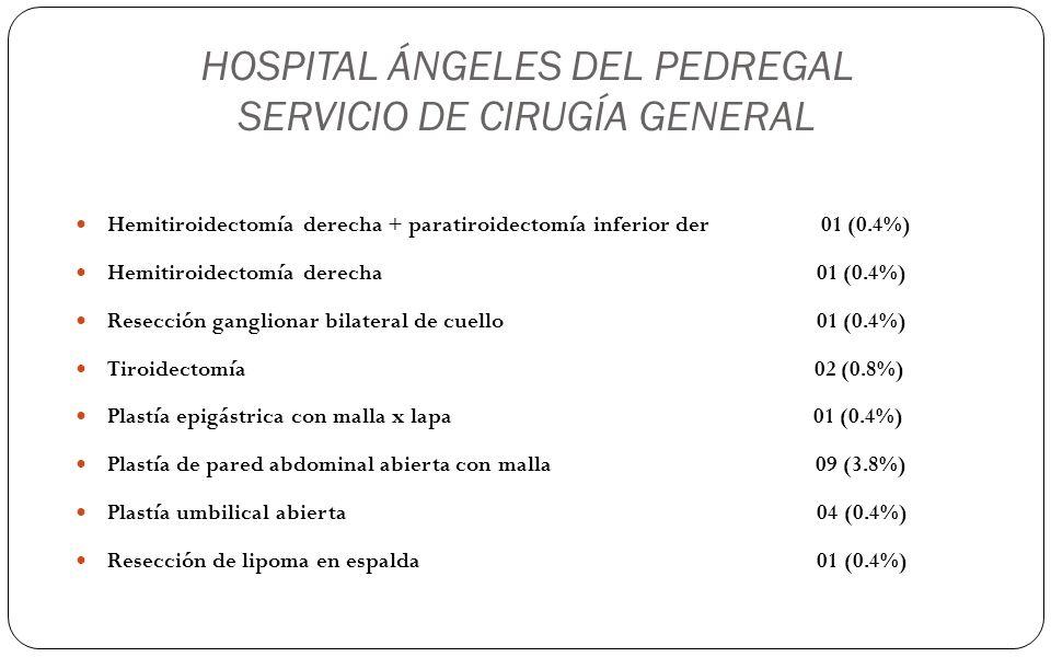 HOSPITAL ÁNGELES DEL PEDREGAL SERVICIO DE CIRUGÍA GENERAL Hemitiroidectomía derecha + paratiroidectomía inferior der 01 (0.4%) Hemitiroidectomía derec