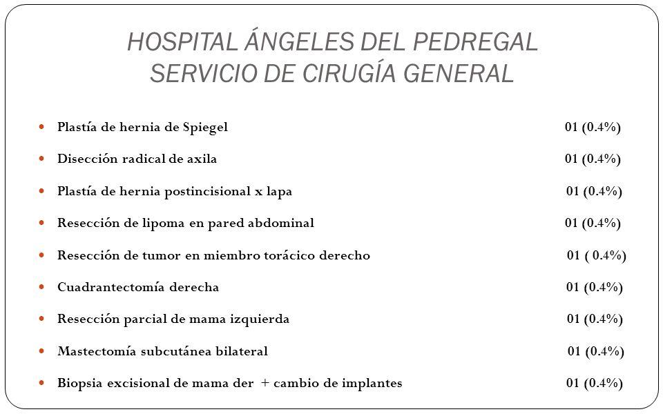 HOSPITAL ÁNGELES DEL PEDREGAL SERVICIO DE CIRUGÍA GENERAL Plastía de hernia de Spiegel 01 (0.4%) Disección radical de axila 01 (0.4%) Plastía de herni