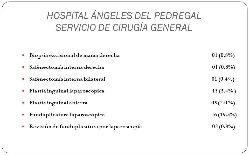 HOSPITAL ÁNGELES DEL PEDREGAL SERVICIO DE CIRUGÍA GENERAL Biopsia excisional de mama derecha 01 (0.8%) Safenectomía interna derecha 01 (0.8%) Safenect