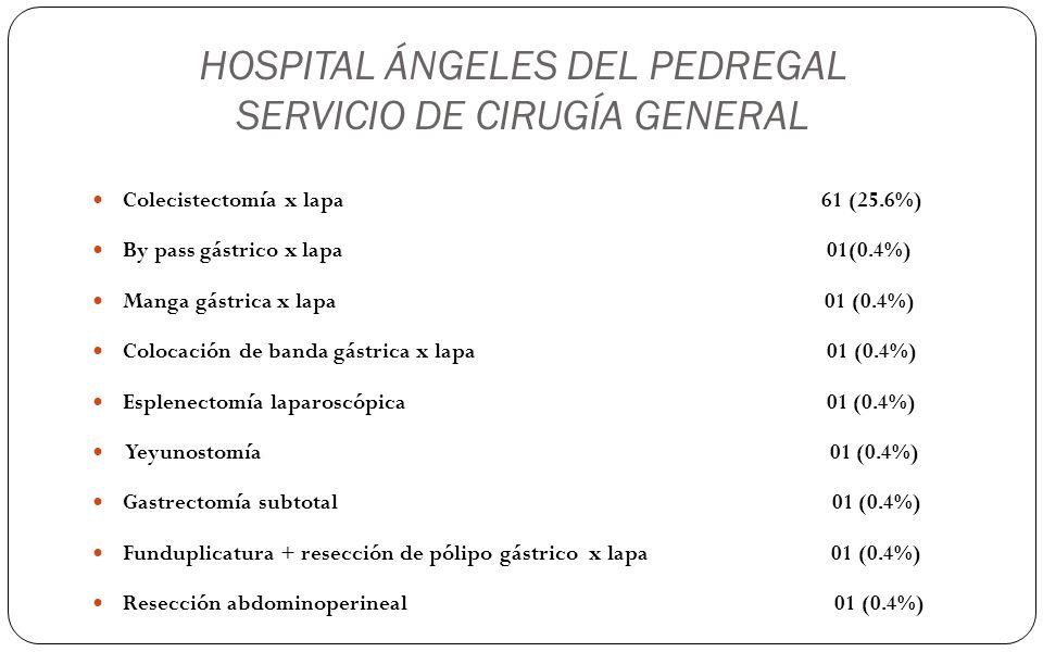 HOSPITAL ÁNGELES DEL PEDREGAL SERVICIO DE CIRUGÍA GENERAL Colecistectomía x lapa 61 (25.6%) By pass gástrico x lapa 01(0.4%) Manga gástrica x lapa 01