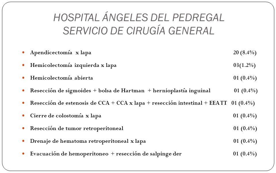 HOSPITAL ÁNGELES DEL PEDREGAL SERVICIO DE CIRUGÍA GENERAL Apendicectomía x lapa 20 (8.4%) Hemicolectomía izquierda x lapa 03(1.2%) Hemicolectomía abie