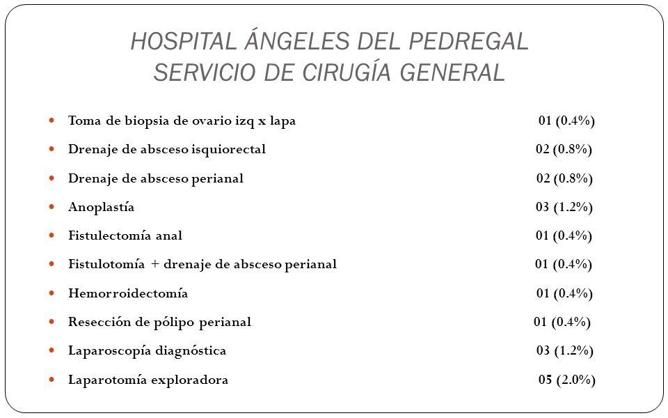 HOSPITAL ÁNGELES DEL PEDREGAL SERVICIO DE CIRUGÍA GENERAL Toma de biopsia de ovario izq x lapa 01 (0.4%) Drenaje de absceso isquiorectal 02 (0.8%) Dre