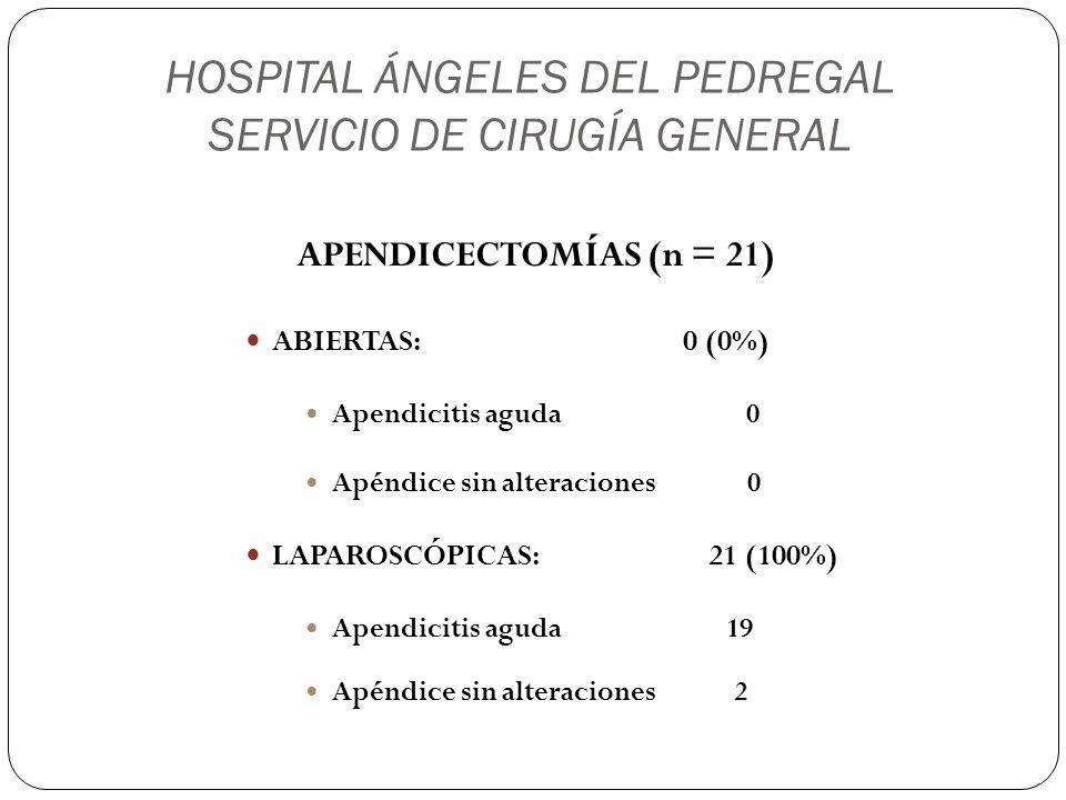 HOSPITAL ÁNGELES DEL PEDREGAL SERVICIO DE CIRUGÍA GENERAL APENDICECTOMÍAS (n = 21) ABIERTAS: 0 (0%) Apendicitis aguda 0 Apéndice sin alteraciones 0 LA