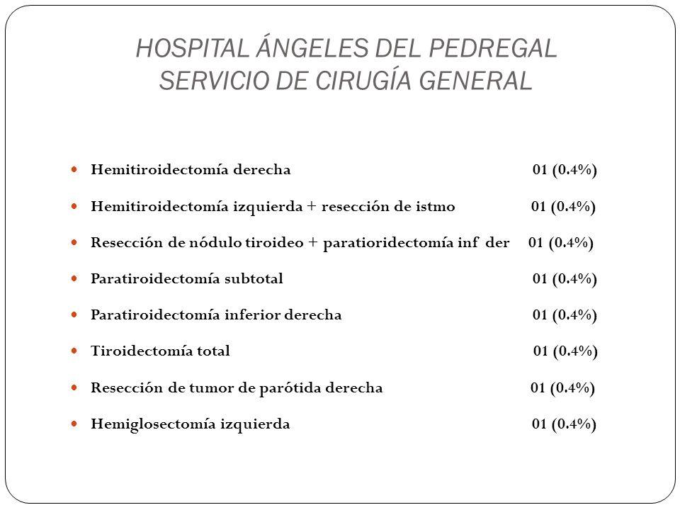 HOSPITAL ÁNGELES DEL PEDREGAL SERVICIO DE CIRUGÍA GENERAL Disección radical modificada de cuello 01 (0.4%) Maxilectomía media izquierda + etmoidectomía radical con abordaje degloving 01 (0.4%) Resección de quiste tirogloso 01 (0.4%) Mastectomía radical izq + disección axilar + reeconstrucción con expansor mamario + ganglio centinela 02 (0.8%) Resección de lipoma en tórax 02 ( 0.8%) Mastectomía parcial + resección de lipomas abdominales 01 (0.4%) Escisión amplia de mama izquierda 01 (0.4%)
