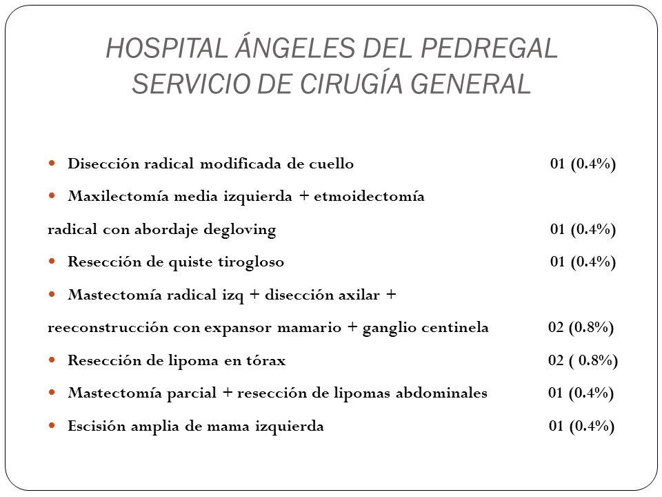 HOSPITAL ÁNGELES DEL PEDREGAL SERVICIO DE CIRUGÍA GENERAL Plastía de pared abdominal 02 (0.8%) Hernioplastía umbilical abierta 10 (4.6%) Hernioplastía inguinal izquierda x lapa 02 (0.8%) Hernioplastía inguinal izquierda abierta 01 (0.4%) Hernioplastía inguinal derecha x lapa 05 (2.3%) Hernioplastía inguinal derecha abierta 05 (2.3%) Hernioplastía inguinal bilateral x lapa 05 (2.3%) Hernioplastía inguinal bilateral abierta 01 (0.4%)