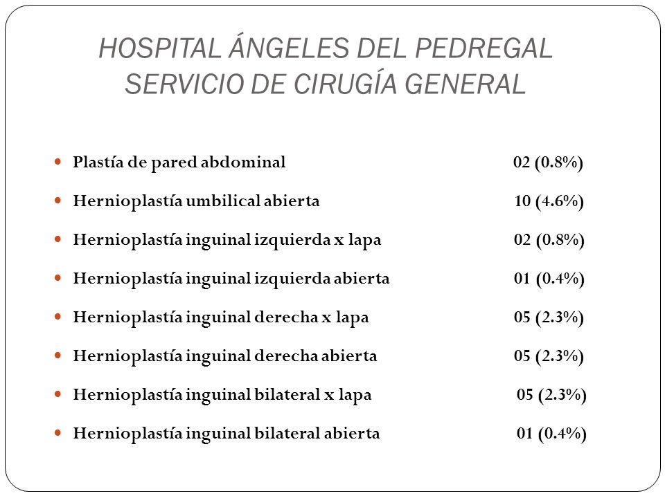HOSPITAL ÁNGELES DEL PEDREGAL SERVICIO DE CIRUGÍA GENERAL Hernioplastía femoral derecha x lapa 01 (0.4%) Hepatectomía central (seg VIII) 01 (0.4%) Gastrostomía tipo Stamm 01 (0.4%) Remodelación de gastrostomía 01 (0.4%) Whipple 01 (0.4%) Colecistectomía x lapa 63 (29%) Funduplicatura x lapa 38 (18%)