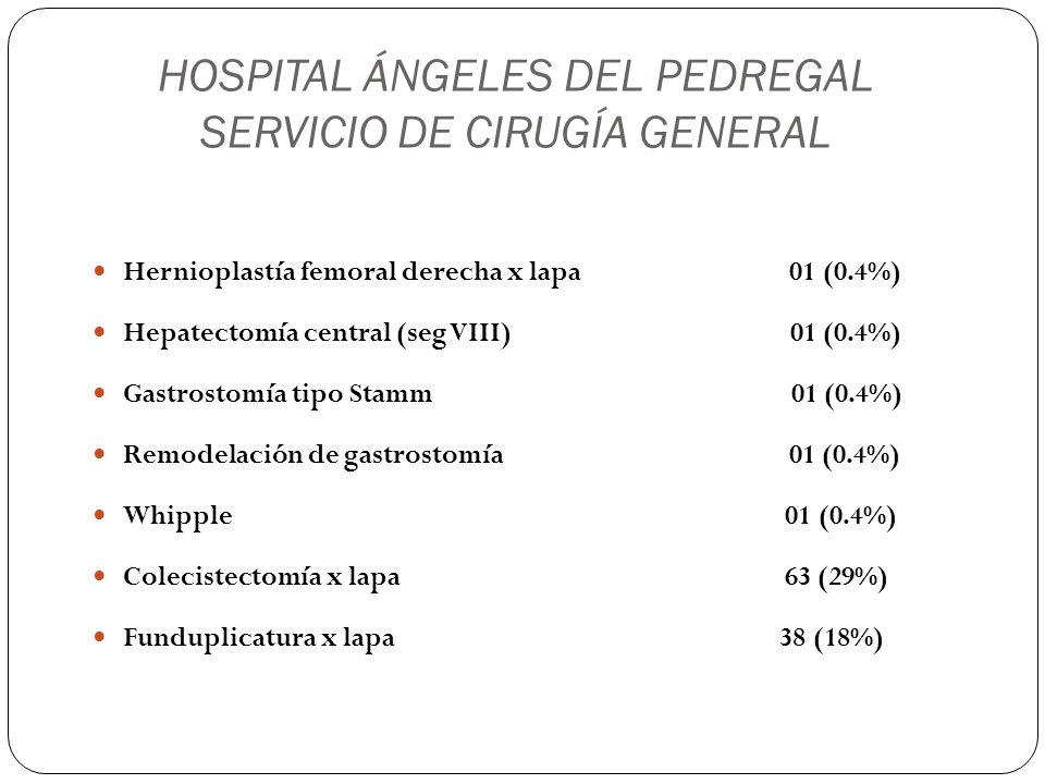 HOSPITAL ÁNGELES DEL PEDREGAL SERVICIO DE CIRUGÍA GENERAL By pass gástrico x lapa 04 (1.8%) Remodelación de by pass gástrico x lapa 01 (0.4%) Apendicectomía x lapa 21 (10 %) Hemorroidectomía 10 (4.6%) Drenaje de absceso anorectal 02 (0.8%) Anoplastía 01 (0.4%) Mucosectomía 01 (0.4%)