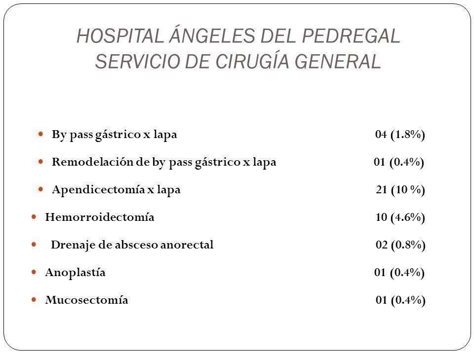 HOSPITAL ÁNGELES DEL PEDREGAL SERVICIO DE CIRUGÍA GENERAL By pass gástrico x lapa 04 (1.8%) Remodelación de by pass gástrico x lapa 01 (0.4%) Apendice