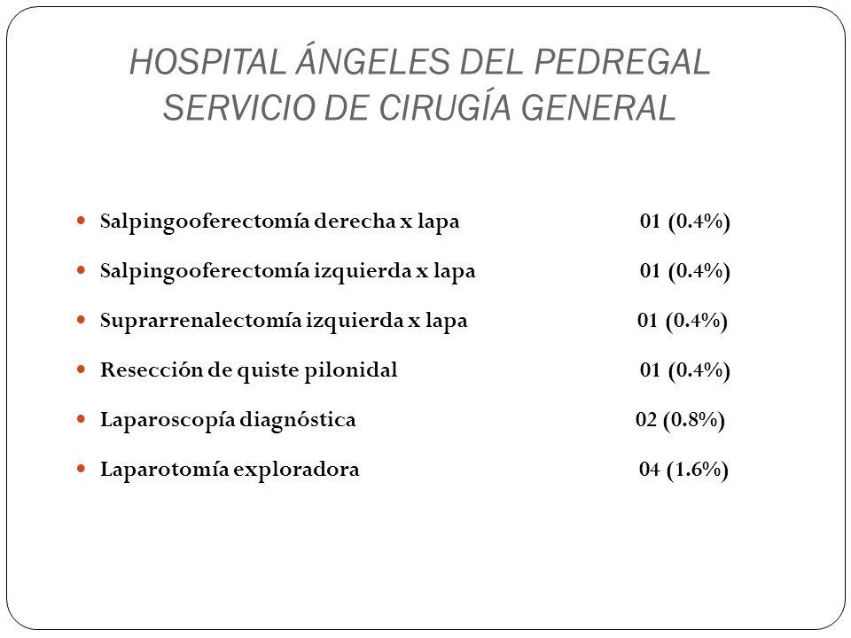 HOSPITAL ÁNGELES DEL PEDREGAL SERVICIO DE CIRUGÍA GENERAL Salpingooferectomía derecha x lapa 01 (0.4%) Salpingooferectomía izquierda x lapa 01 (0.4%)