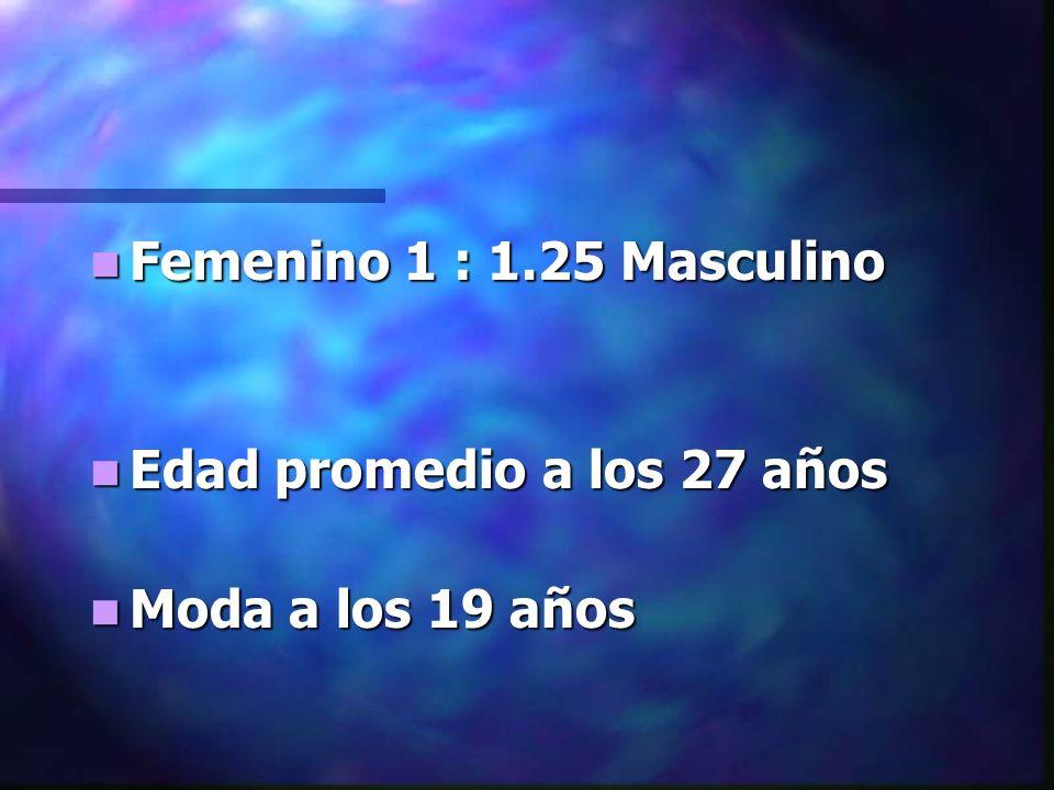 Femenino 1 : 1.25 Masculino Femenino 1 : 1.25 Masculino Edad promedio a los 27 años Edad promedio a los 27 años Moda a los 19 años Moda a los 19 años
