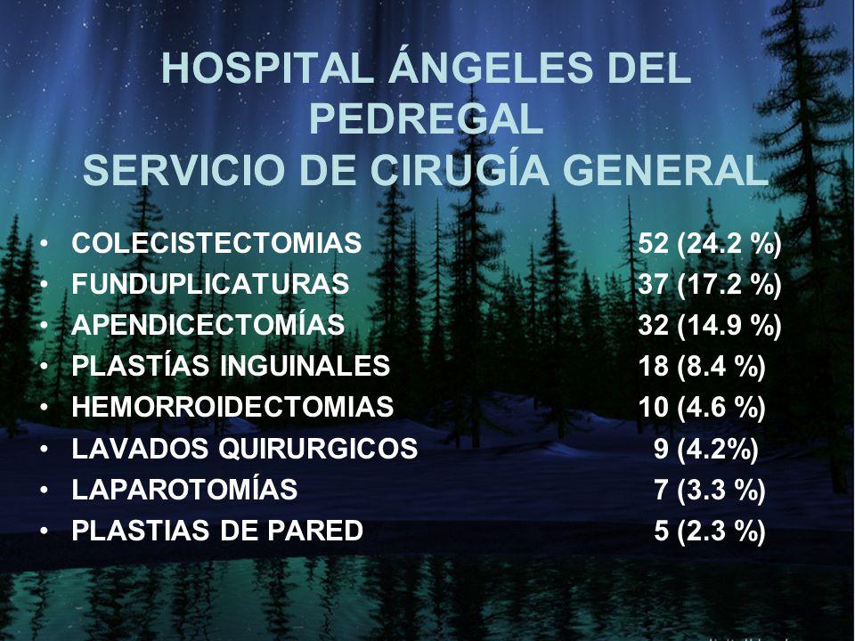 HOSPITAL ÁNGELES DEL PEDREGAL SERVICIO DE CIRUGÍA GENERAL COLECISTECTOMIAS52 (24.2 %) FUNDUPLICATURAS37 (17.2 %) APENDICECTOMÍAS32 (14.9 %) PLASTÍAS I