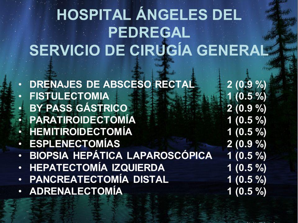 HOSPITAL ÁNGELES DEL PEDREGAL SERVICIO DE CIRUGÍA GENERAL DRENAJES DE ABSCESO RECTAL2 (0.9 %) FISTULECTOMIA 1 (0.5 %) BY PASS GÁSTRICO2 (0.9 %) PARATI