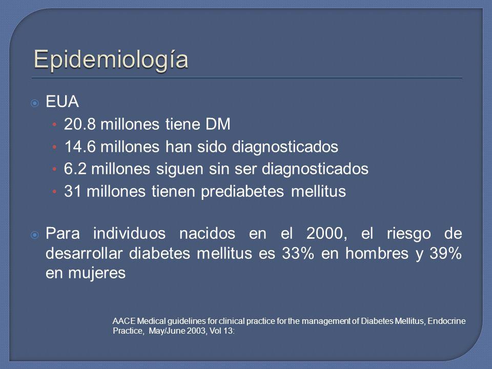 EUA 20.8 millones tiene DM 14.6 millones han sido diagnosticados 6.2 millones siguen sin ser diagnosticados 31 millones tienen prediabetes mellitus Pa