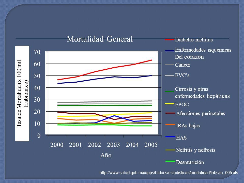Mortalidad General 0 10 20 30 40 50 60 70 200020012002200320042005 Año Diabetes mellitus Enfermedades isquémicas Del corazón EVCs Cirrosis y otras enf
