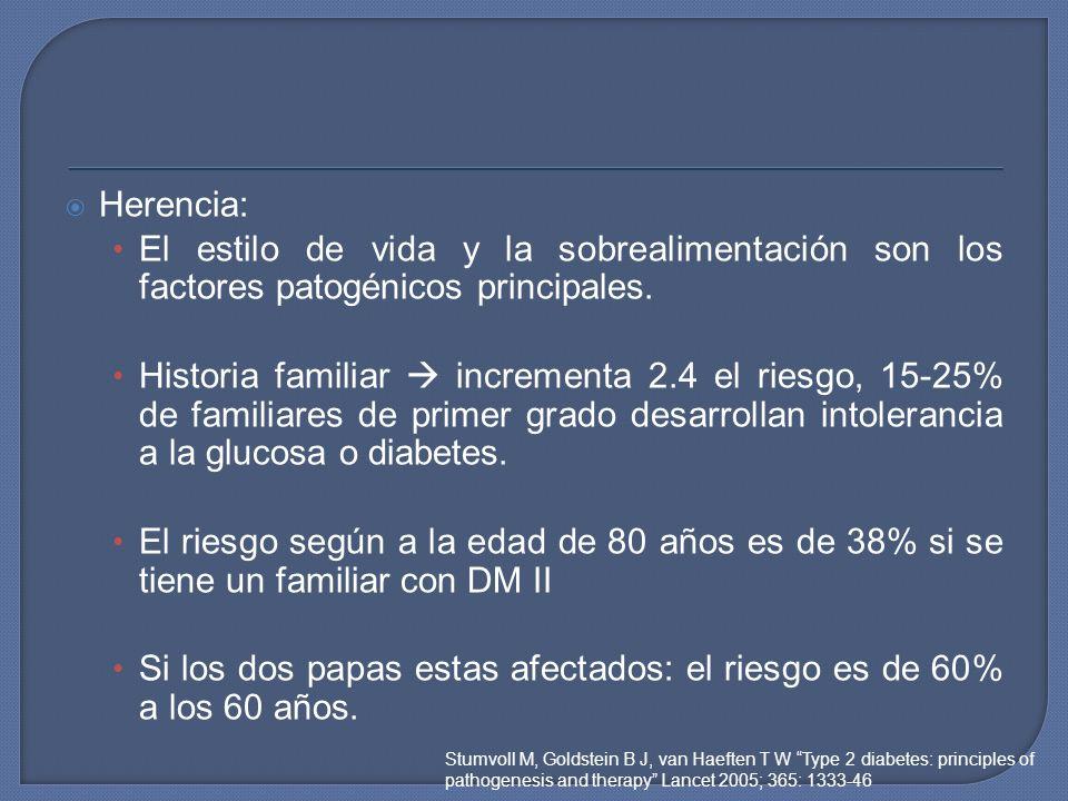 Herencia: El estilo de vida y la sobrealimentación son los factores patogénicos principales. Historia familiar incrementa 2.4 el riesgo, 15-25% de fam