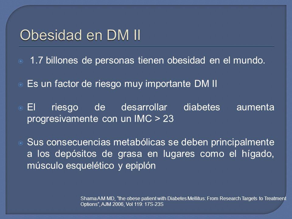 1.7 billones de personas tienen obesidad en el mundo. Es un factor de riesgo muy importante DM II El riesgo de desarrollar diabetes aumenta progresiva