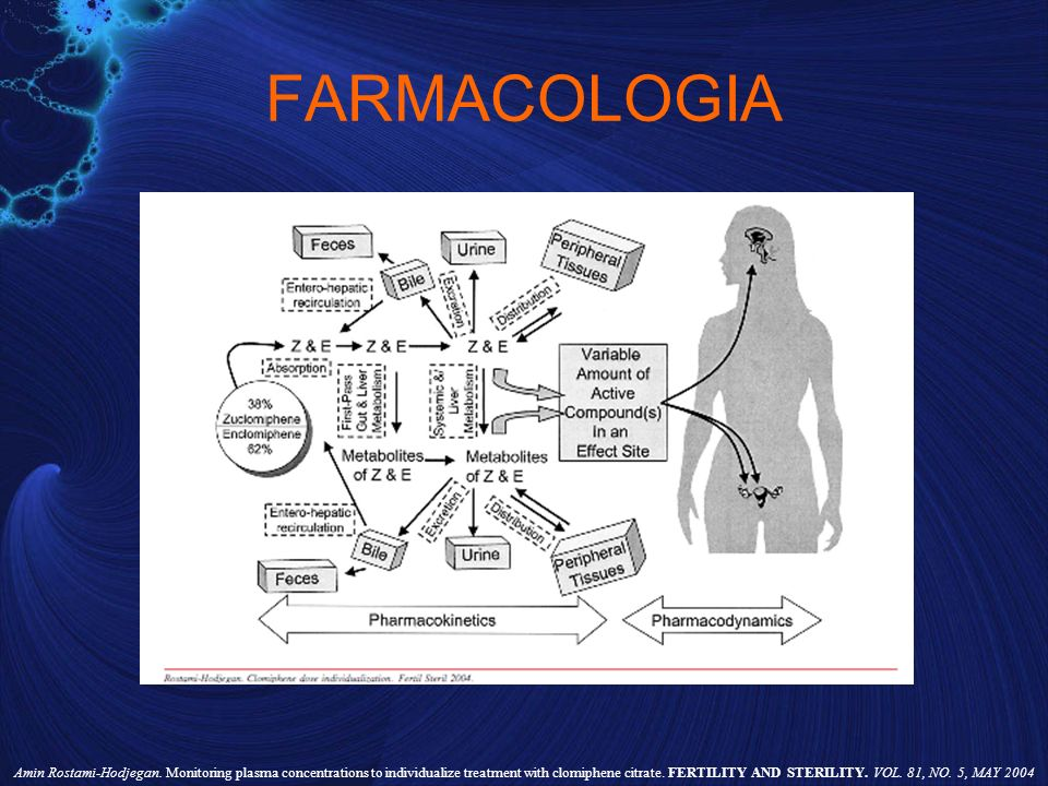 FARMACOLOGIA Amin Rostami-Hodjegan. Monitoring plasma concentrations to individualize treatment with clomiphene citrate. FERTILITY AND STERILITY. VOL.