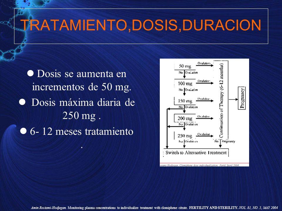 TRATAMIENTO,DOSIS,DURACION Dosis se aumenta en incrementos de 50 mg. Dosis máxima diaria de 250 mg. 6- 12 meses tratamiento. Amin Rostami-Hodjegan. Mo
