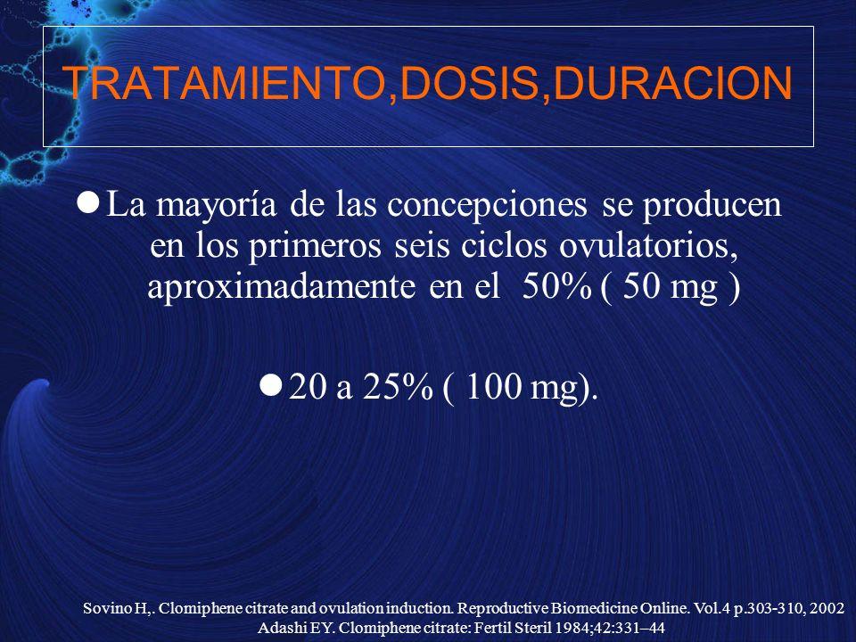 La mayoría de las concepciones se producen en los primeros seis ciclos ovulatorios, aproximadamente en el 50% ( 50 mg ) 20 a 25% ( 100 mg). TRATAMIENT